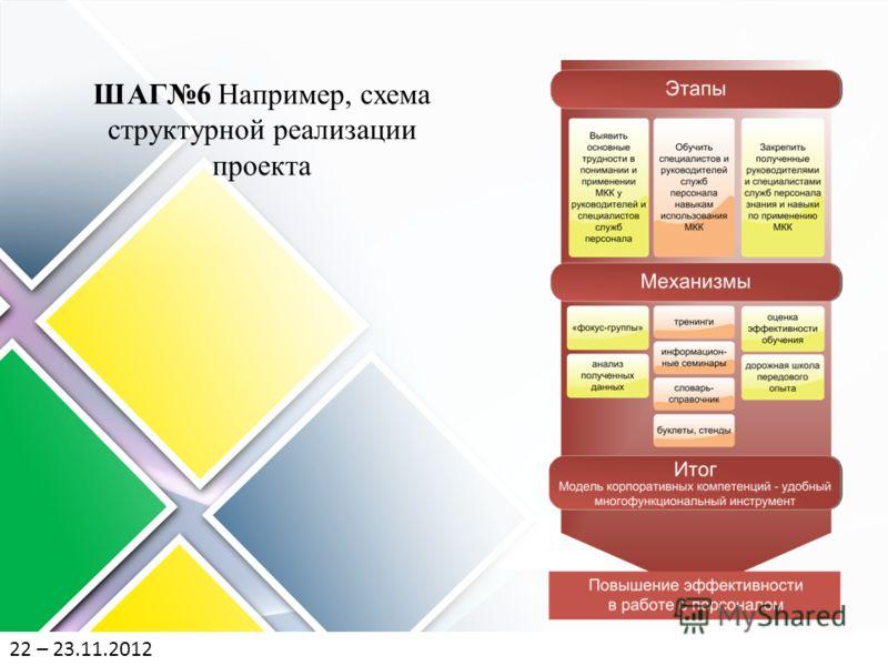 ШАГ6 Например, схема структурной реализации проекта 22 – 23.11.2012