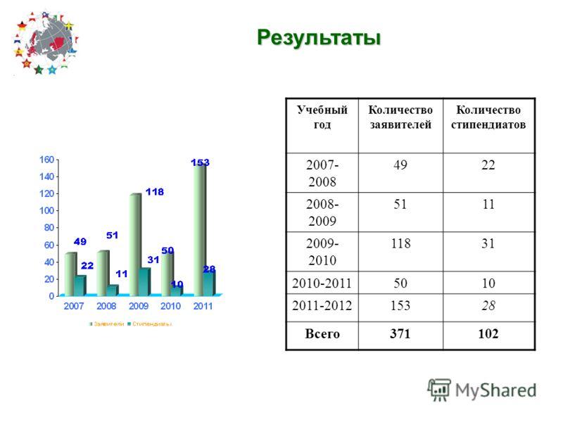 Результаты Учебный год Количество заявителей Количество стипендиатов 2007- 2008 4922 2008- 2009 5111 2009- 2010 11831 2010-20115010 2011-201215328 Всего371102