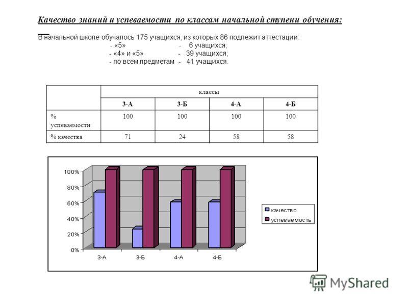 Качество знаний и успеваемости по классам начальной ступени обучения: классы 3-А3-Б4-А4-Б % успеваемости 100 % качества712458 В начальной школе обучалось 175 учащихся, из которых 86 подлежит аттестации: - «5» - 6 учащихся; - «4» и «5» - 39 учащихся;