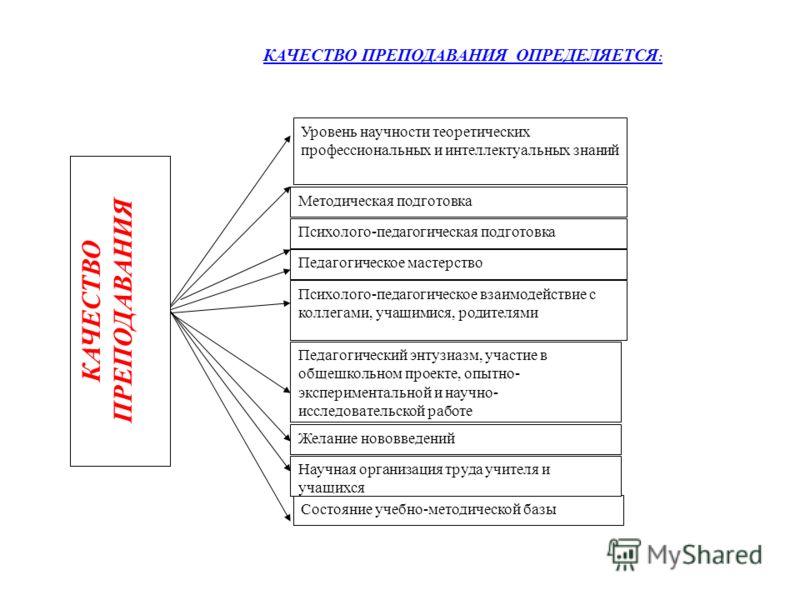 Уровень научности теоретических профессиональных и интеллектуальных знаний Методическая подготовка Психолого-педагогическая подготовка Педагогическое мастерство Психолого-педагогическое взаимодействие с коллегами, учащимися, родителями Педагогический