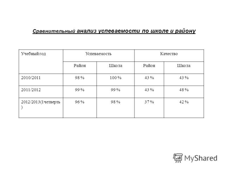 Учебный годУспеваемостьКачество РайонШколаРайонШкола 2010/201198 %100 %43 % 2011/201299 % 43 %48 % 2012/2013(1четверть ) 96 %98 %37 %42 % Сравнительный анализ успеваемости по школе и району