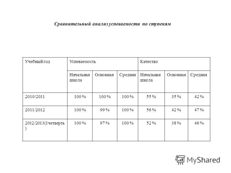 Сравнительный анализ успеваемости по ступеням Учебный годУспеваемостьКачество Начальная школа ОсновнаяСредняяНачальная школа ОсновнаяСредняя 2010/2011100 % 55 %35 %42 % 2011/2012100 %99 %100 %56 %42 %47 % 2012/2013(1четверть ) 100 %97 %100 %52 %38 %4