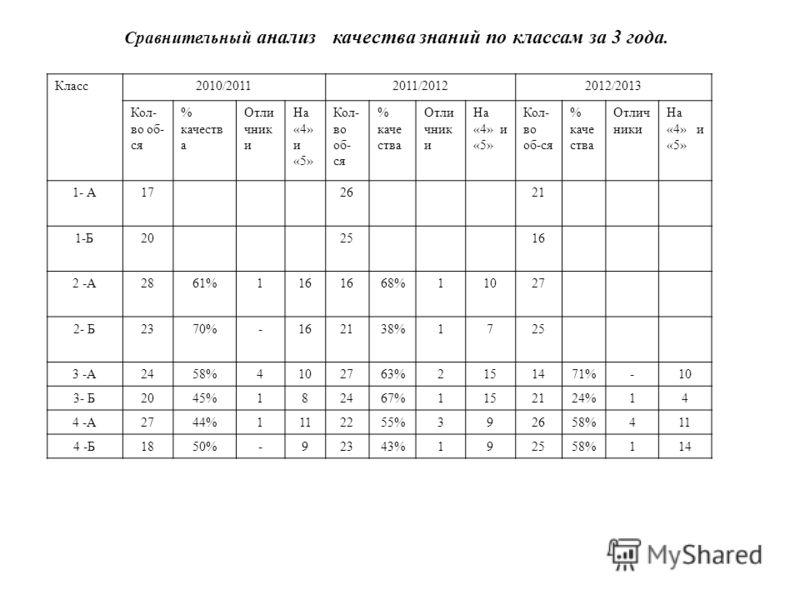 Сравнительный анализ качества знаний по классам за 3 года. Класс2010/20112011/20122012/2013 Кол- во об- ся % качеств а Отли чник и На «4» и «5» Кол- во об- ся % каче ства Отли чник и На «4» и «5» Кол- во об-ся % каче ства Отлич ники На «4» и «5» 1- А