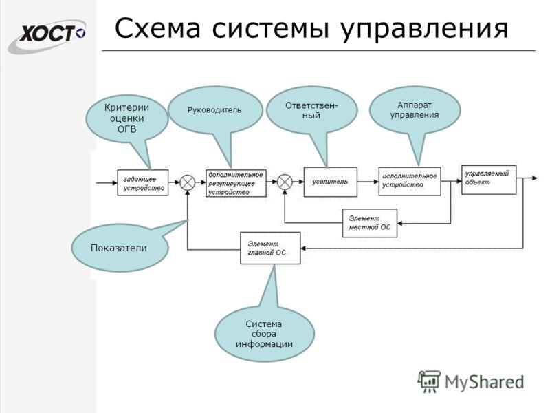 Схема системы управления Критерии оценки ОГВ Показатели Руководитель Аппарат управления Ответствен- ный Система сбора информации