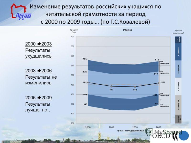 Изменение результатов российских учащихся по читательской грамотности за период с 2000 по 2009 годы… (по Г.С.Ковалевой) 2000 2003 Результаты ухудшились 2003 2006 Результаты не изменились 2006 2009 Результаты лучше, но…