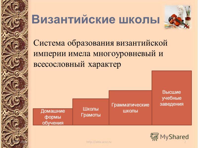 Византийские школы Система образования византийской империи имела многоуровневый и всесословный характер Домашние формы обучения Школы Грамоты Грамматические школы Высшие учебные заведения