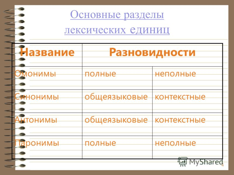 Основные разделы лексических единиц НазваниеРазновидности Омонимыполныенеполные Синонимыобщеязыковыеконтекстные Антонимыобщеязыковыеконтекстные Паронимыполныенеполные 4