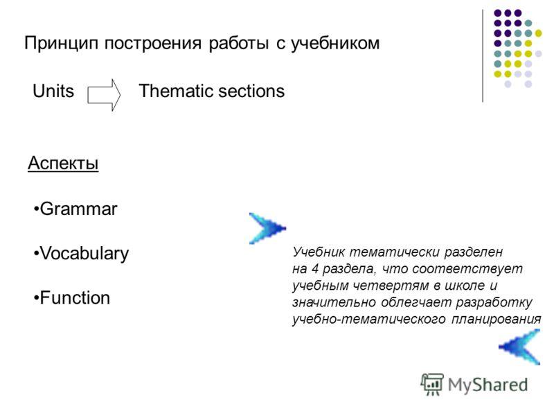 Принцип построения работы с учебником UnitsThematic sections Grammar Vocabulary Function Аспекты Учебник тематически разделен на 4 раздела, что соответствует учебным четвертям в школе и значительно облегчает разработку учебно-тематического планирован