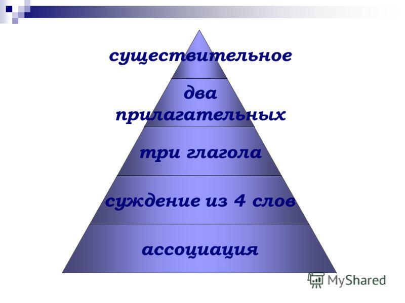 существительное два прилагательных три глагола суждение из 4 слов ассоциация