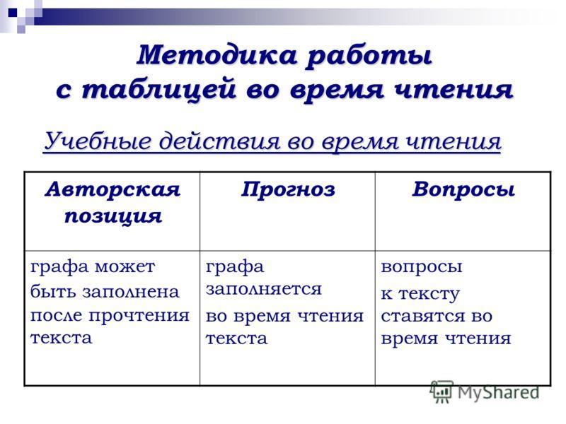 Методика работы с таблицей во время чтения Учебные действия во время чтения Авторская позиция ПрогнозВопросы графа может быть заполнена после прочтения текста графа заполняется во время чтения текста вопросы к тексту ставятся во время чтения