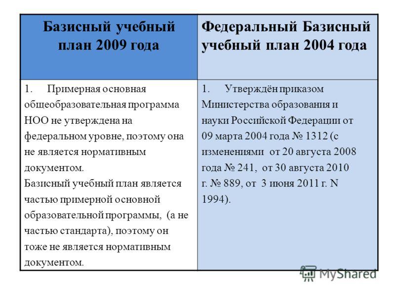 Базисный учебный план 2009 года Федеральный Базисный учебный план 2004 года 1.Примерная основная общеобразовательная программа НОО не утверждена на федеральном уровне, поэтому она не является нормативным документом. Базисный учебный план является час