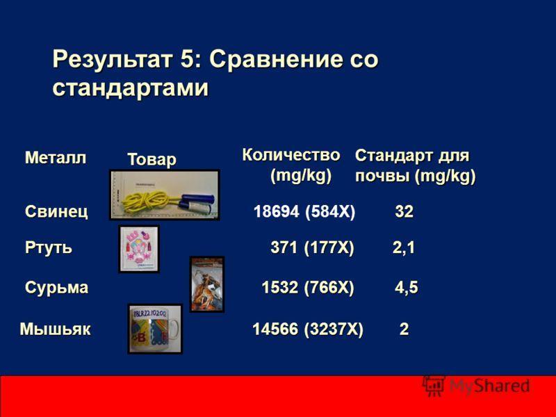 Результат 5: Сравнение со стандартами Металл Металл Стандарт для почвы (mg/kg) Товар Товар Количество Количество (mg/kg) (mg/kg) Свинец 32 Свинец 18694 (584X)32 Ртуть 371 (177X) 2,1 Ртуть 371 (177X) 2,1 Сурьма 1532 (766X)4,5 Сурьма 1532 (766X)4,5 Мыш