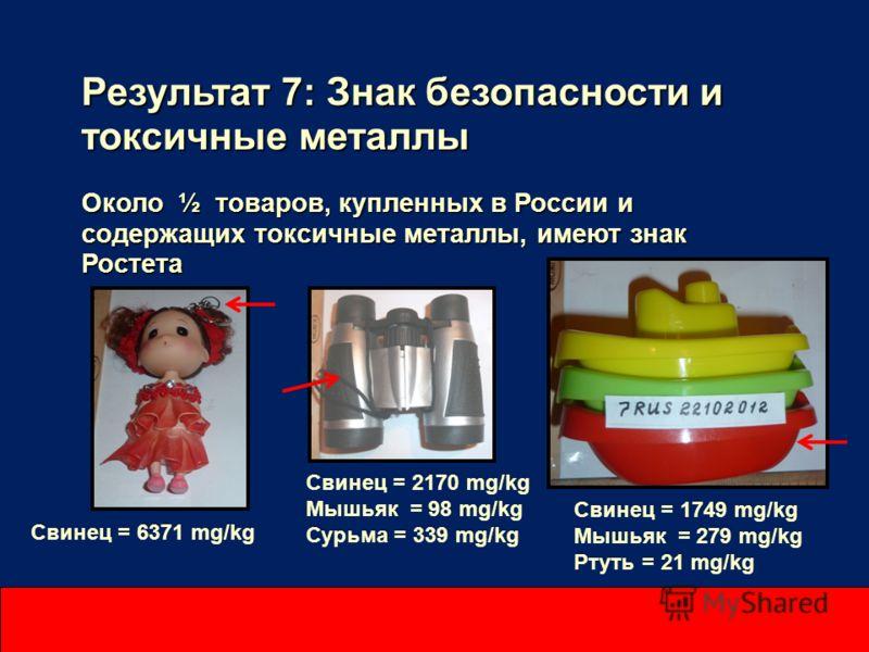 Результат 7: Знак безопасности и токсичные металлы Около ½ товаров, купленных в России и содержащих токсичные металлы, имеют знак Ростета Свинец = 6371 mg/kg Свинец = 2170 mg/kg Мышьяк = 98 mg/kg Сурьма = 339 mg/kg Свинец = 1749 mg/kg Мышьяк = 279 mg