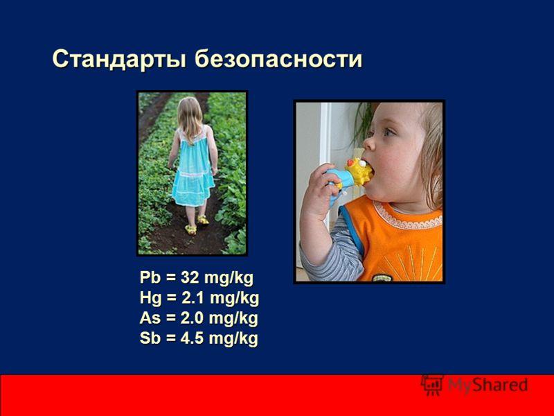 Стандарты безопасности Pb = 32 mg/kg Hg = 2.1 mg/kg As = 2.0 mg/kg Sb = 4.5 mg/kg