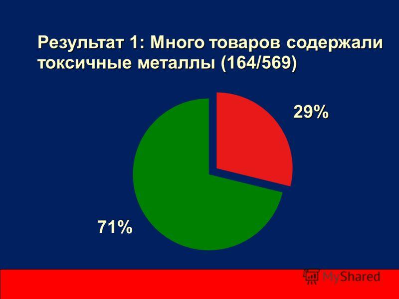 Результат 1: Много товаров содержали токсичные металлы (164/569) 29% 71%