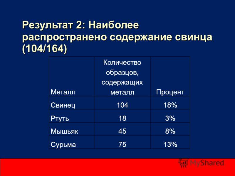 Результат 2: Наиболее распространено содержание свинца (104/164) Металл Количество образцов, содержащих металлПроцент Свинец10418% Ртуть183% Мышьяк458% Сурьма7513%