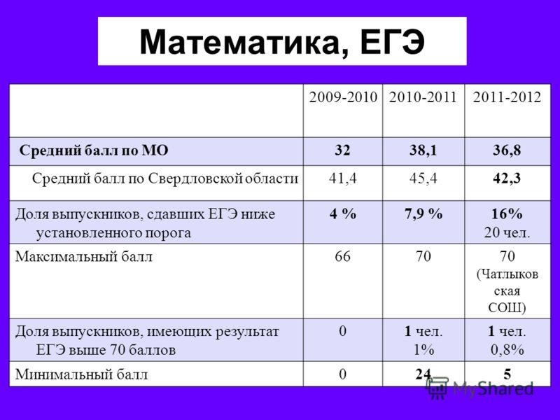 Математика, ЕГЭ 2009-20102010-20112011-2012 Средний балл по МО3238,136,8 Средний балл по Свердловской области41,445,442,3 Доля выпускников, сдавших ЕГЭ ниже установленного порога 4 %7,9 %16% 20 чел. Максимальный балл6670 (Чатлыков ская СОШ) Доля выпу