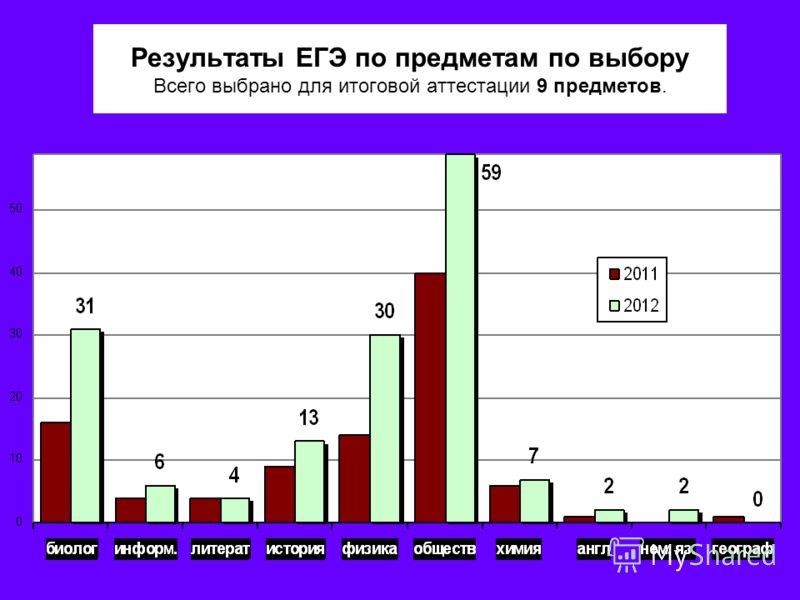 Результаты ЕГЭ по предметам по выбору Всего выбрано для итоговой аттестации 9 предметов.