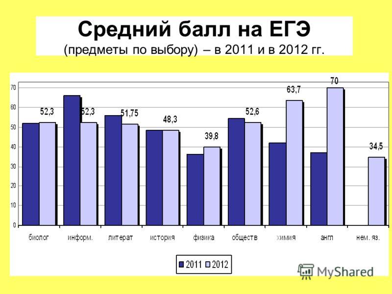 Средний балл на ЕГЭ (предметы по выбору) – в 2011 и в 2012 гг.