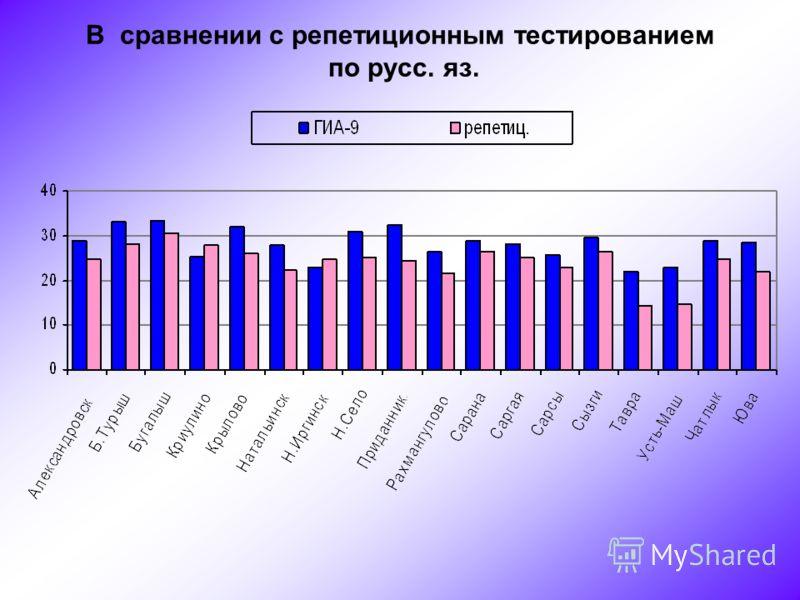 В сравнении с репетиционным тестированием по русс. яз.