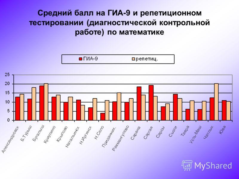 Средний балл на ГИА-9 и репетиционном тестировании (диагностической контрольной работе) по математике