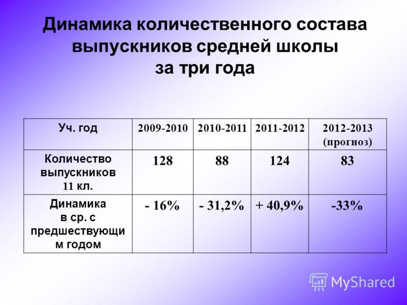 Динамика количественного состава выпускников средней школы за три года Уч. год 2009-20102010-20112011-20122012-2013 (прогноз) Количество выпускников 11 кл. 1288812483 Динамика в ср. с предшествующи м годом - 16%- 31,2%+ 40,9%-33%