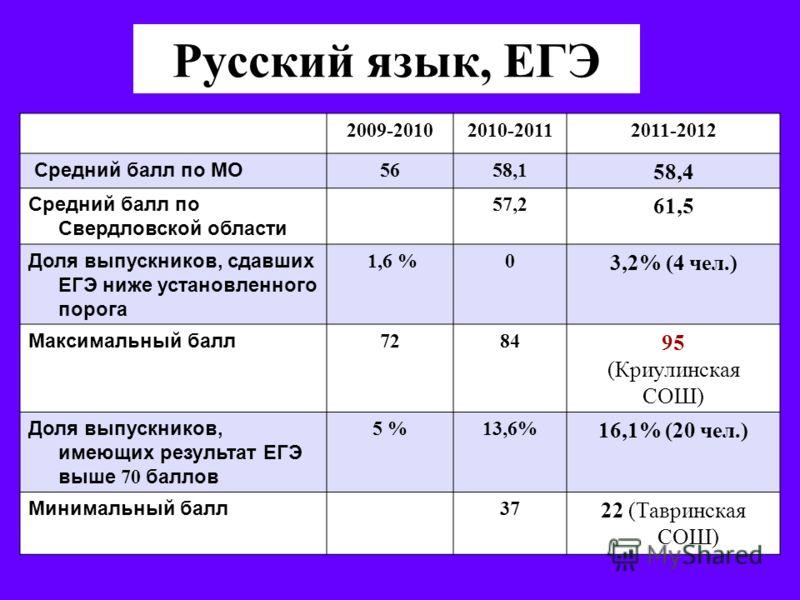 Русский язык, ЕГЭ 2009-20102010-20112011-2012 Средний балл по МО 5658,1 58,4 Средний балл по Свердловской области 57,2 61,5 Доля выпускников, сдавших ЕГЭ ниже установленного порога 1,6 %0 3,2% (4 чел.) Максимальный балл 7284 95 (Криулинская СОШ) Доля