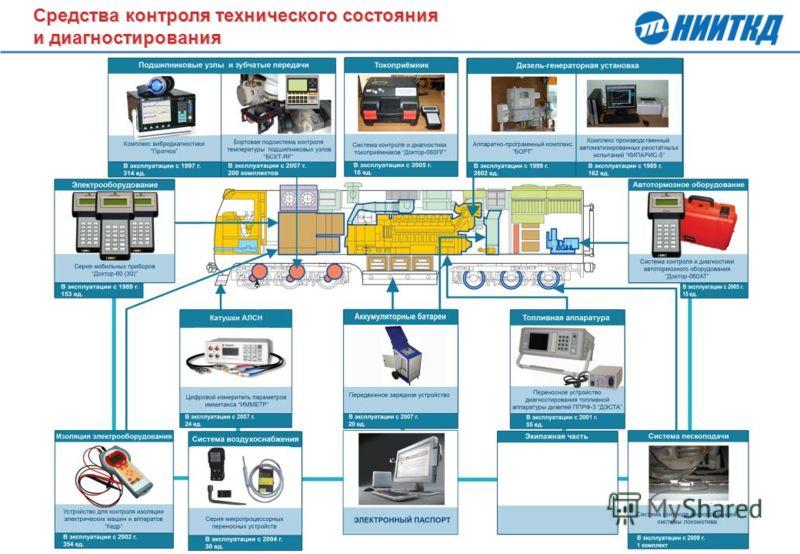Средства контроля технического состояния и диагностирования Средства контроля технического состояния и диагностирования