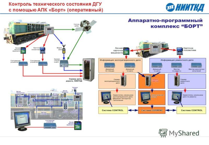 Контроль технического состояния ДГУ с помощью АПК «Борт» (оперативный) Контроль технического состояния ДГУ с помощью АПК «Борт» (оперативный)