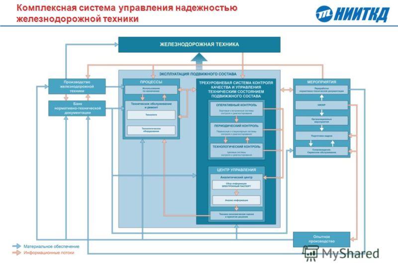 4 Комплексная система управления надежностью железнодорожной техники Комплексная система управления надежностью железнодорожной техники