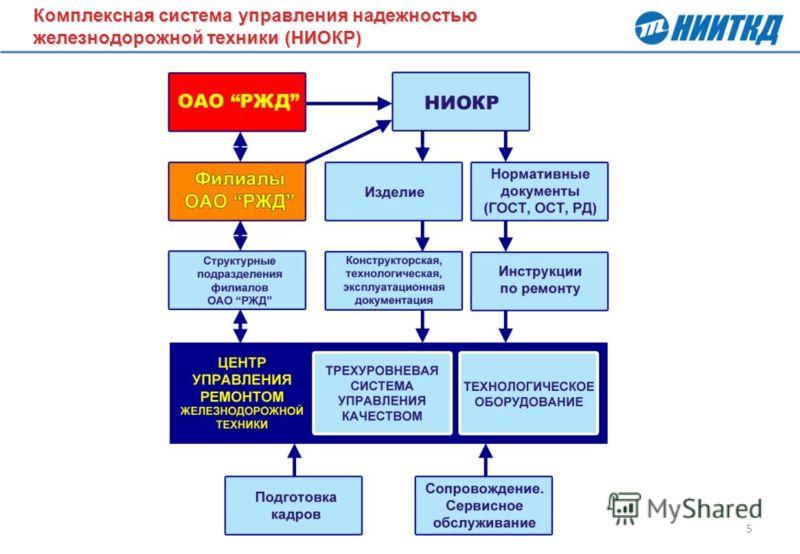 5 Комплексная система управления надежностью железнодорожной техники (НИОКР) Комплексная система управления надежностью железнодорожной техники (НИОКР)