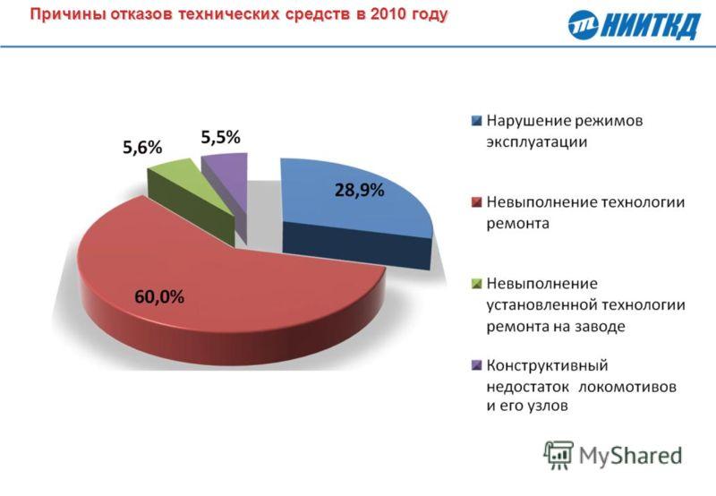 Причины отказов технических средств в 2010 году