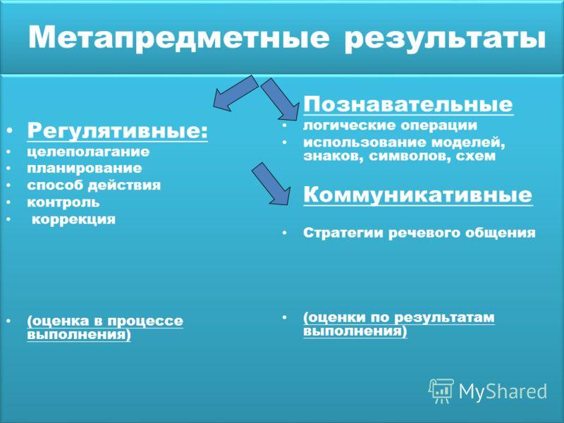 Метапредметные результаты Регулятивные: целеполагание планирование способ действия контроль коррекция (оценка в процессе выполнения) Познавательные логические операции использование моделей, знаков, символов, схем Коммуникативные Стратегии речевого о