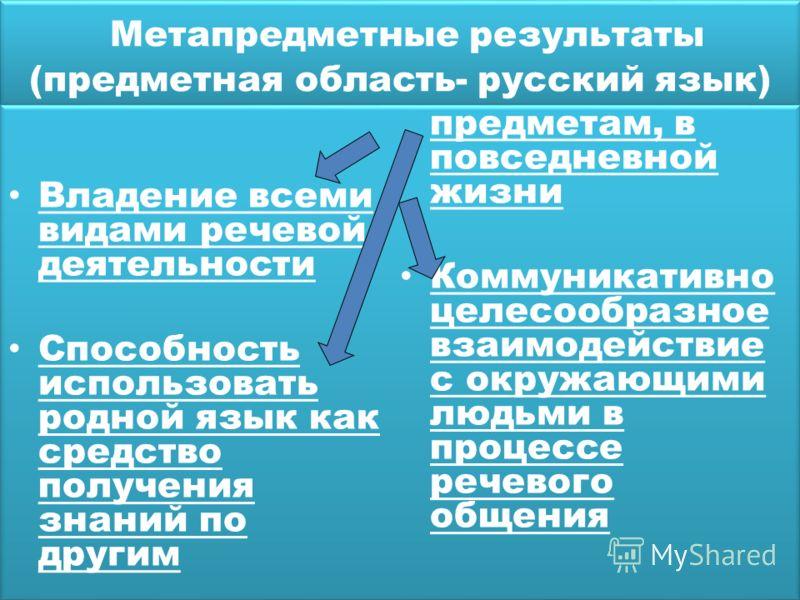 Метапредметные результаты (предметная область- русский язык) Владение всеми видами речевой деятельности Способность использовать родной язык как средство получения знаний по другим предметам, в повседневной жизни Коммуникативно целесообразное взаимод