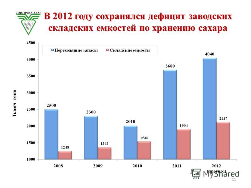 В 2012 году сохранялся дефицит заводских складских емкостей по хранению сахара Тысяч тонн 11