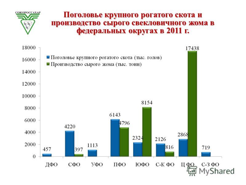 Поголовье крупного рогатого скота и производство сырого свекловичного жома в федеральных округах в 2011 г.