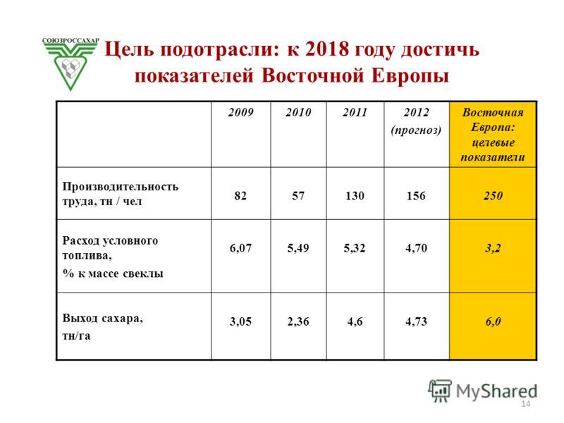 Цель подотрасли: к 2018 году достичь показателей Восточной Европы 2009201020112012 (прогноз) Восточная Европа: целевые показатели Производительность труда, тн / чел 8257130156250 Расход условного топлива, % к массе свеклы 6,075,495,324,703,2 Выход са