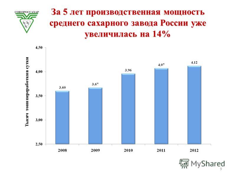 За 5 лет производственная мощность среднего сахарного завода России уже увеличилась на 14% Тысяч тонн переработки в сутки 9