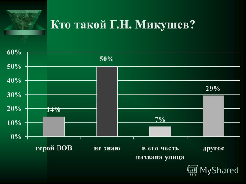 Кто такой Г.Н. Микушев?