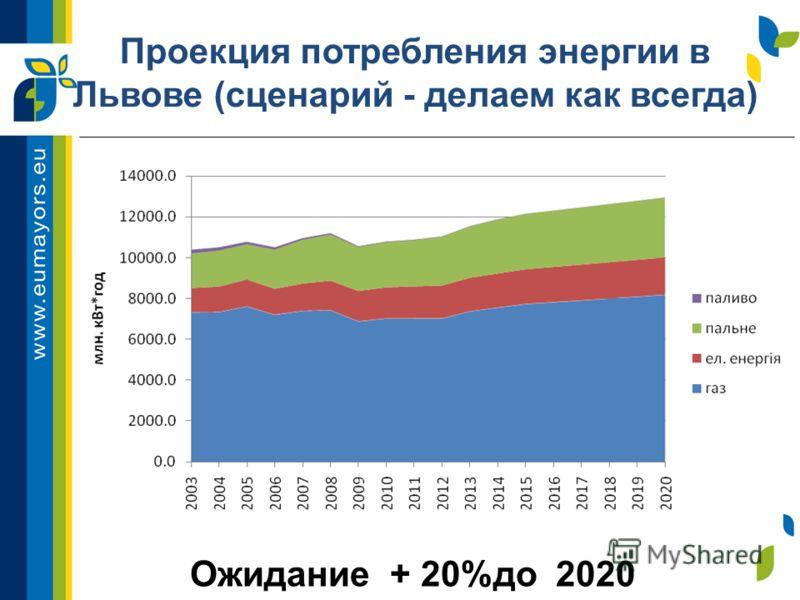 Проекция потребления энергии в Львове (сценарий - делаем как всегда) Ожидание + 20%до 2020