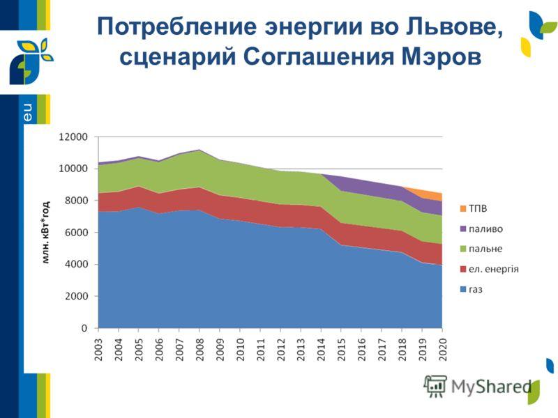 Потребление энергии во Львове, сценарий Соглашения Мэров
