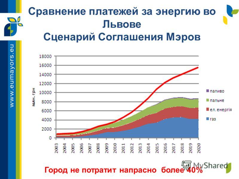 Сравнение платежей за энергию во Львове Сценарий Соглашения Мэров Город не потратит напрасно более 40%