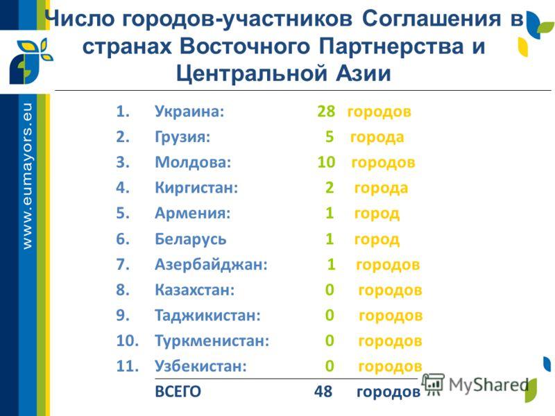 Число городов-участников Соглашения в странах Восточного Партнерства и Центральной Азии 1.Украина: 28 городов 2.Грузия: 5 города 3.Молдова: 10 городов 4.Киргистан: 2 города 5.Армения: 1 город 6.Беларусь 1 город 7.Азербайджан: 1 городов 8.Казахстан: 0