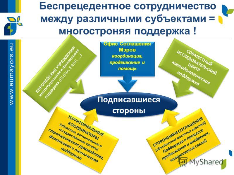 Беспрецедентное сотрудничество между различными субъектами = многостроняя поддержка ! Подписавшиеся стороны ЕВРОПЕЙСКИЕ УЧРЕЖДЕНИЯ институционная и финансовая поддержка (ELENA, ERDF, …) ЕВРОПЕЙСКИЕ УЧРЕЖДЕНИЯ институционная и финансовая поддержка (EL