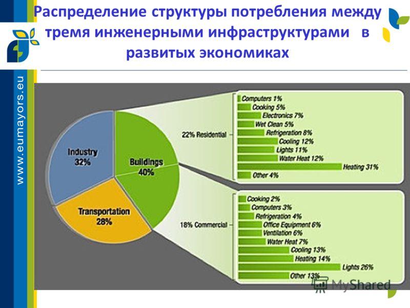 Распределение структуры потребления между тремя инженерными инфраструктурами в развитых экономиках