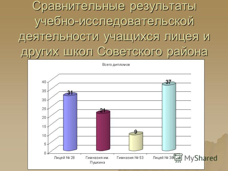 Сравнительные результаты учебно-исследовательской деятельности учащихся лицея и других школ Советского района