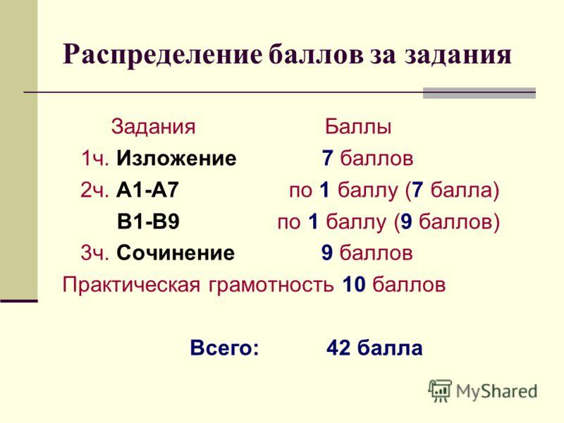 Распределение баллов за задания Задания Баллы 1ч. Изложение 7 баллов 2ч. А1-А7 по 1 баллу (7 балла) В1-В9 по 1 баллу (9 баллов) 3ч. Сочинение 9 баллов Практическая грамотность 10 баллов Всего: 42 балла