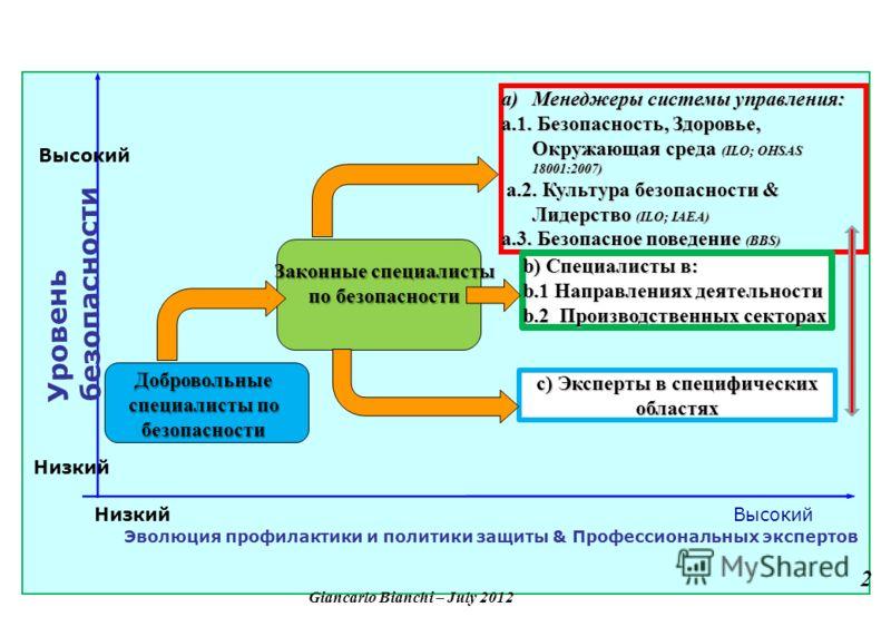 Низкий Высокий Уровень безопасности Эволюция профилактики и политики защиты & Профессиональных экспертов c) Эксперты в специфических областях a)Менеджеры системы управления: a.1. Безопасность, Здоровье, Окружающая среда (ILO; OHSAS 18001:2007) a.2. К