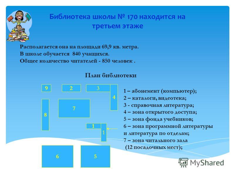 Библиотека школы 170 находится на третьем этаже 1 4 3 56 7 9 8 1 2 1 – абонемент (компьютер); 2 – каталоги, видеотека; 3 - справочная литература; 4 – зона открытого доступа; 5 – зона фонда учебников; 6 – зона программной литературы и литература по от