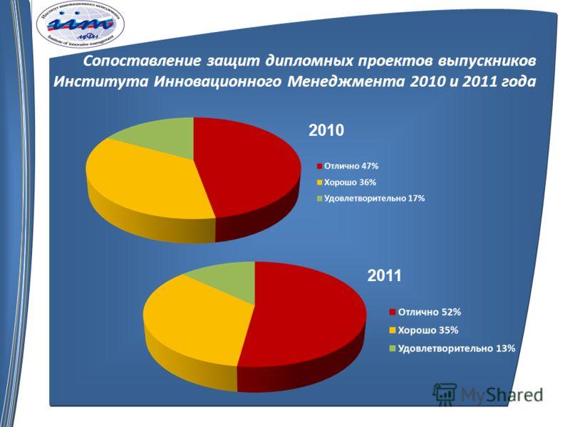 Сопоставление защит дипломных проектов выпускников Института Инновационного Менеджмента 2010 и 2011 года 2010 2011